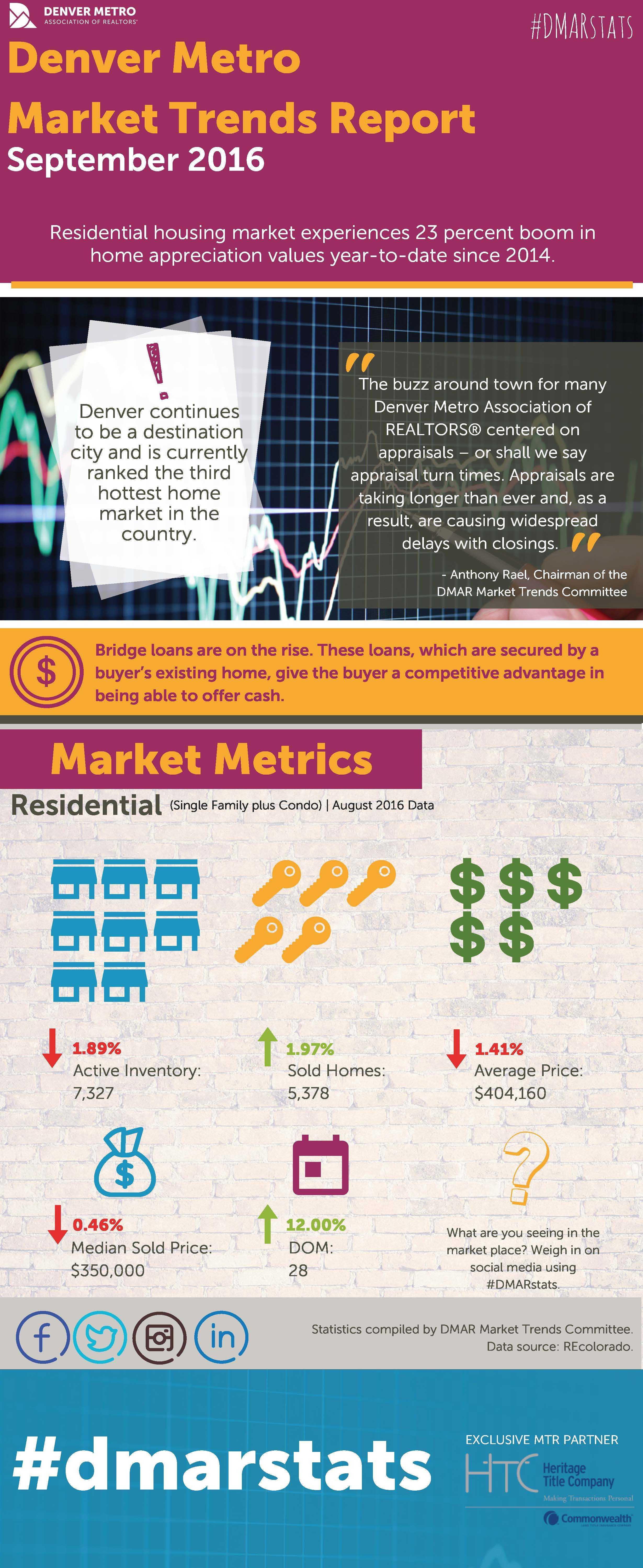 Colorado Real Estate Market 9-2016