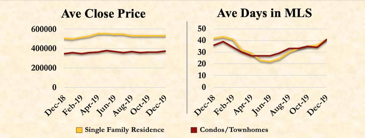 Denver Market Trends