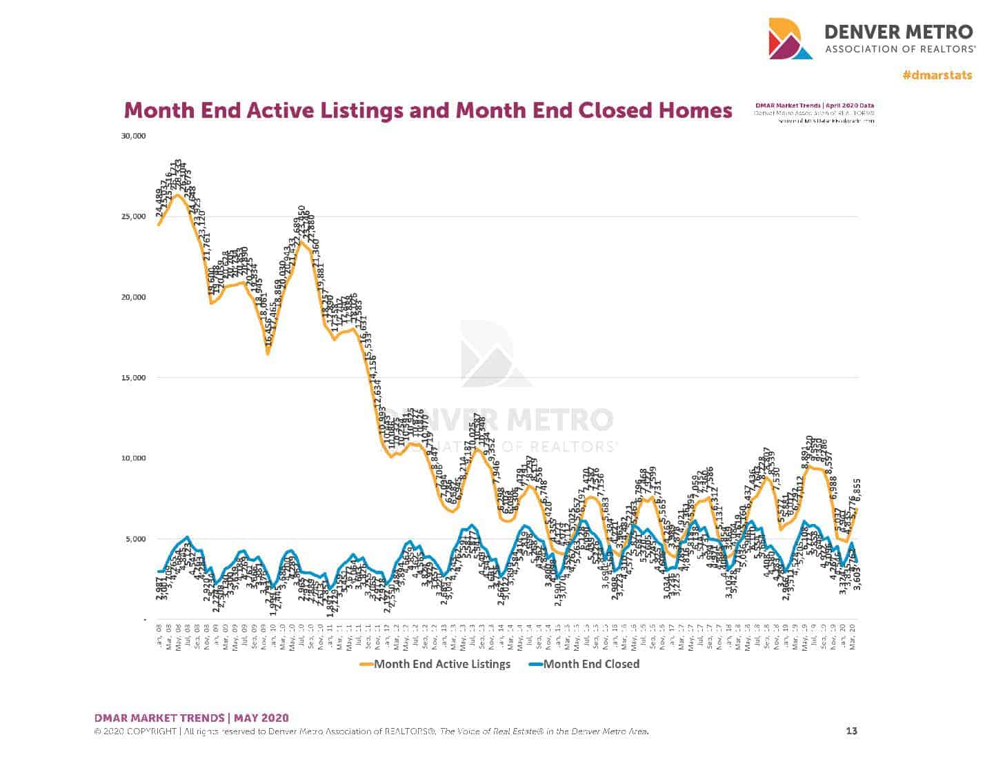 Sold vs Active Inventory 5-20 Metro Denver