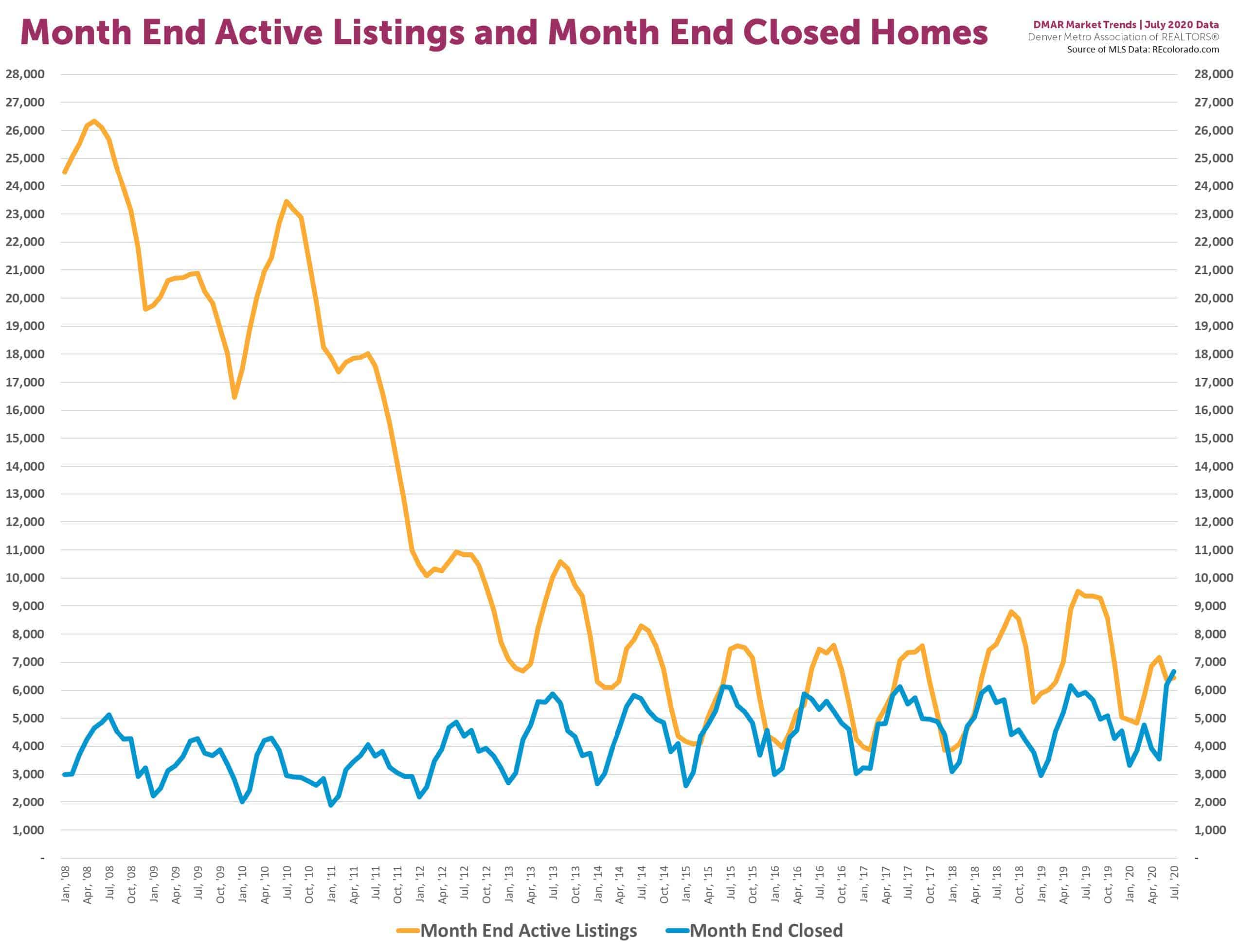 sold-vs-active-inventory-08-20