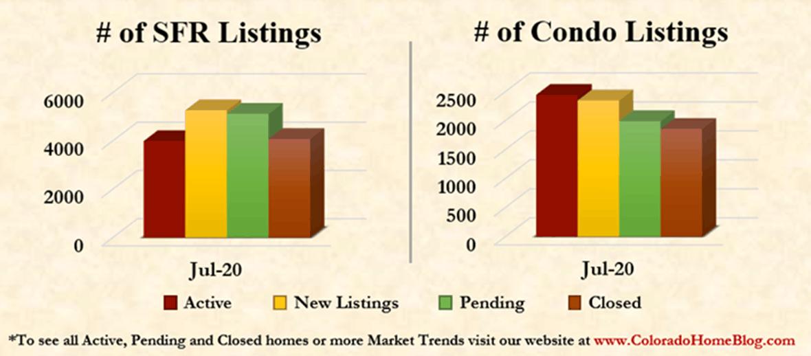 August 2020 Denver Metro Area Market Trends