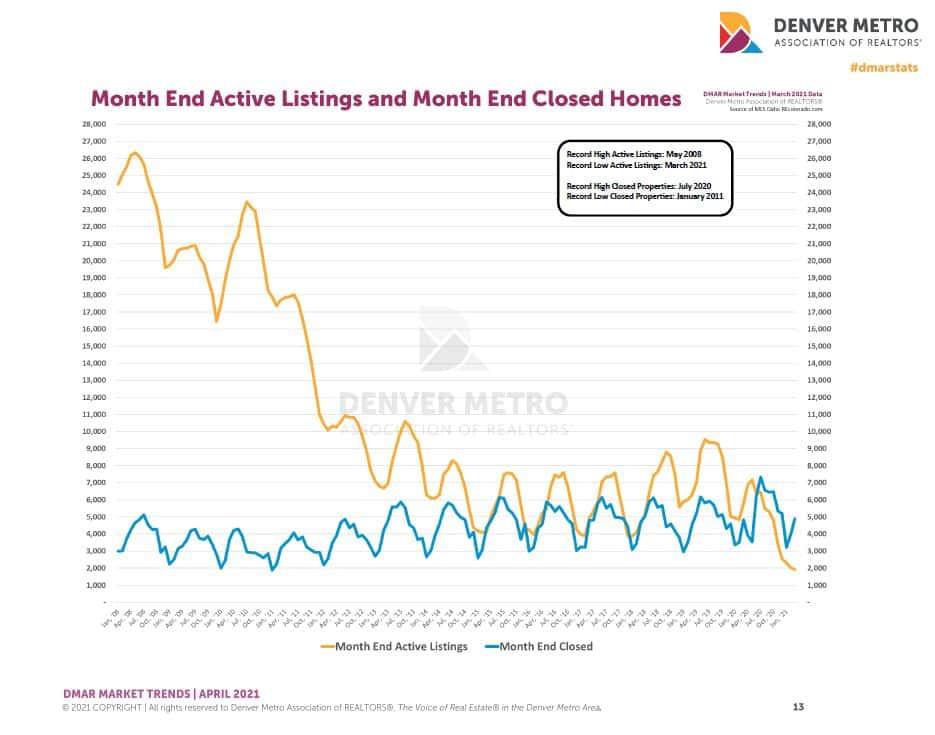 Sold vs Active Inventory 4-21 Metro Denver