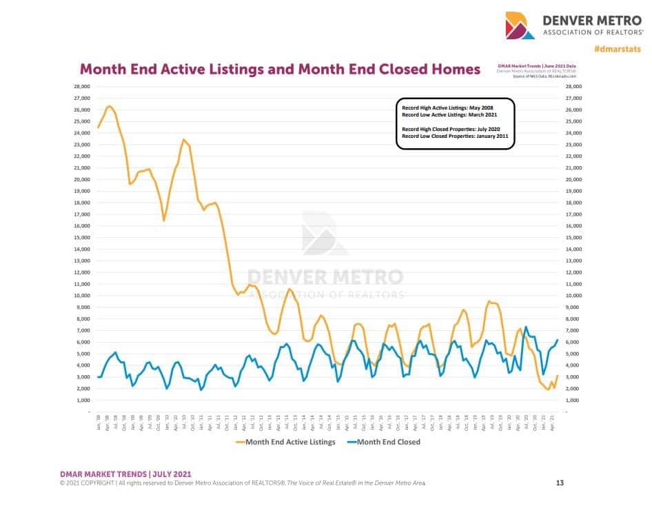 sold-vs-active-inventory-7-21-Metro-Denver
